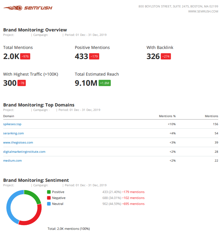 9 Marketing Report Templates and Examples for Daily, Weekly, and Monthly Reporting. Image 21