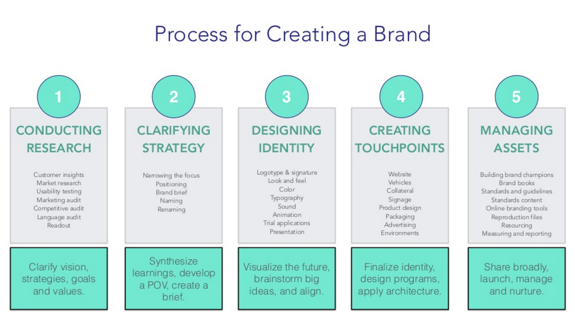 Process for creating a brand