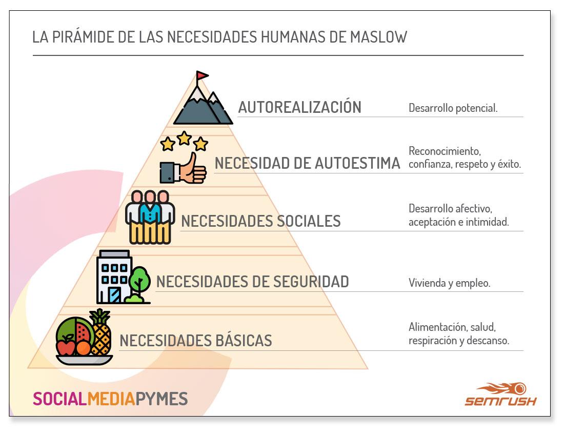Títulos virales - Pirámide de Maslow