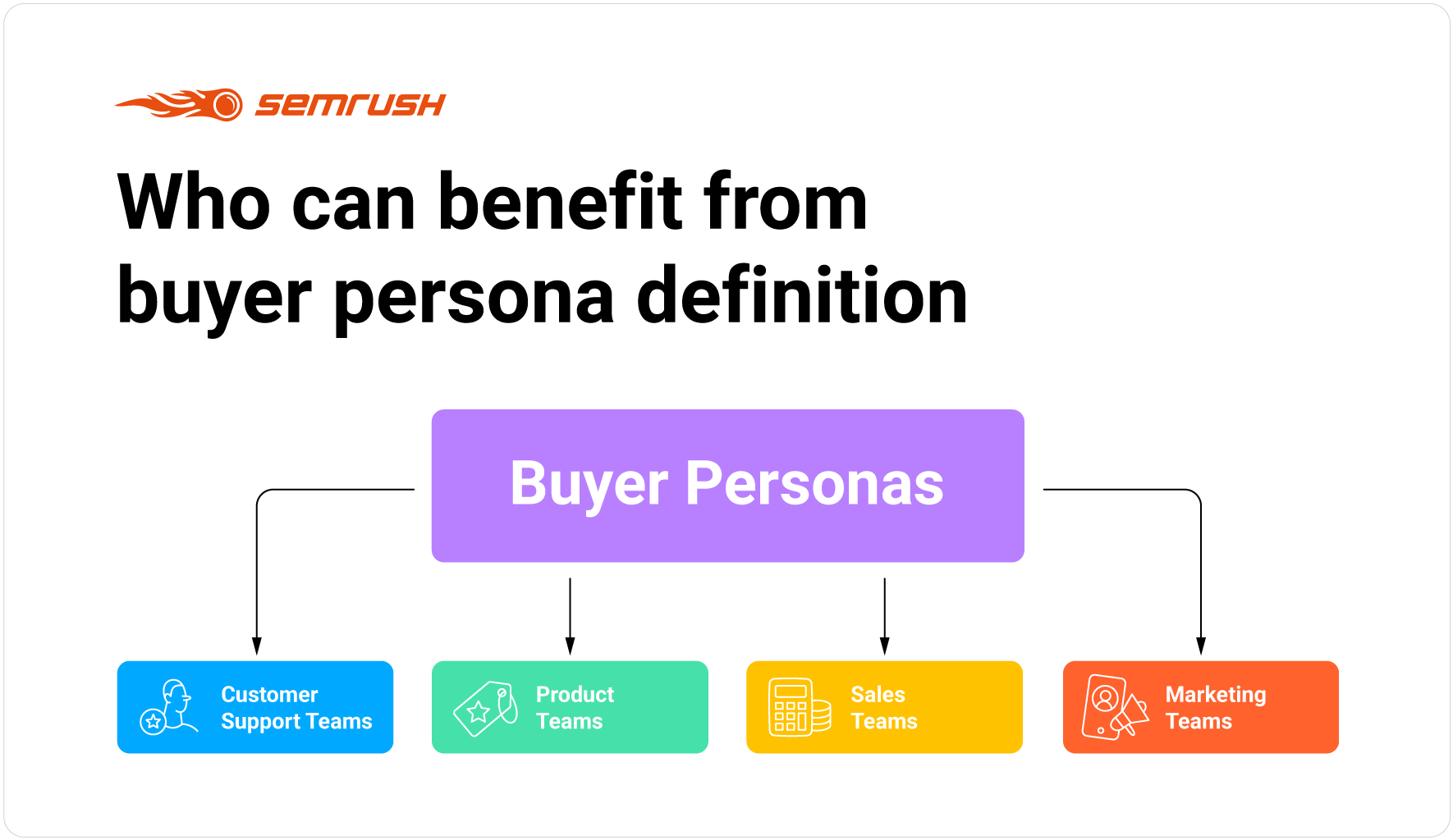 Who can benefit from buyer persona definition
