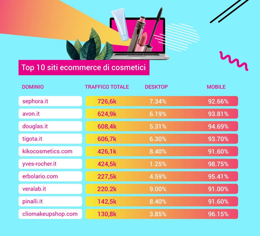Top10 siti e-commerce in Italia nel settore cosmetici online