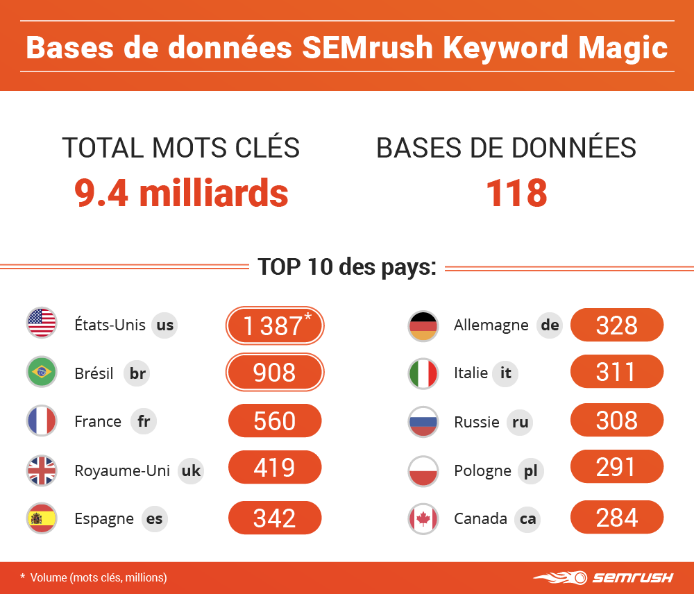l'outil Keyword Magic SEMrush