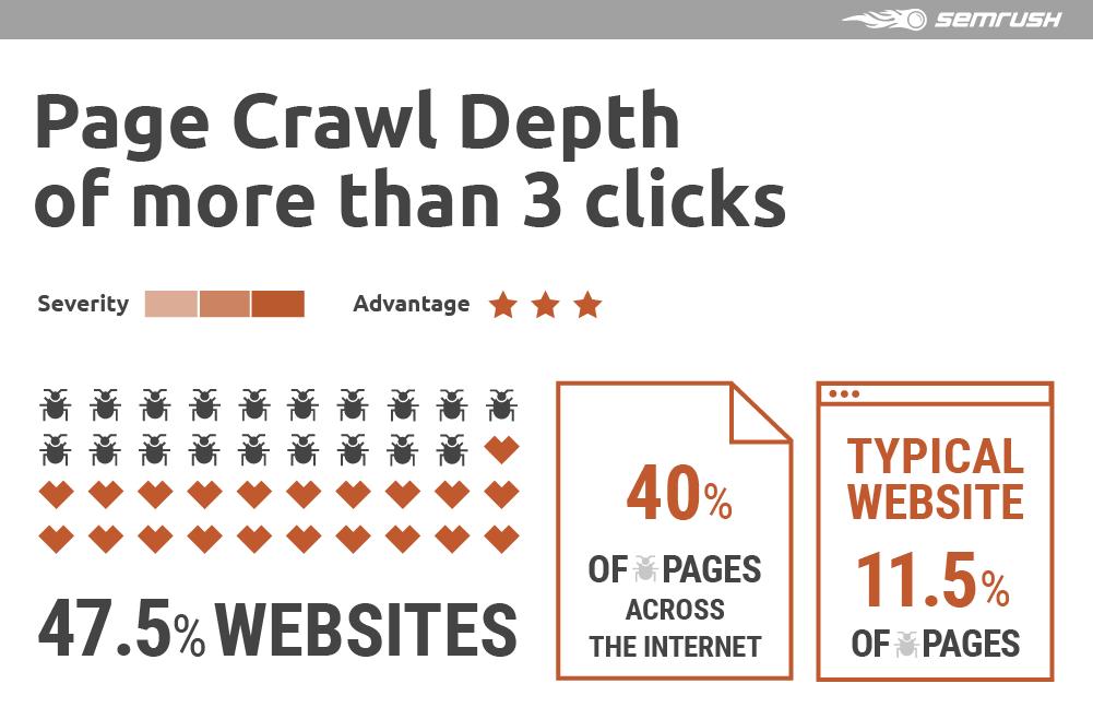 Page Crawl Depth of more than 3 clicks