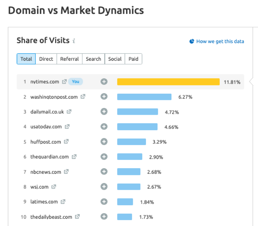 Top digital media domains by share of traffic