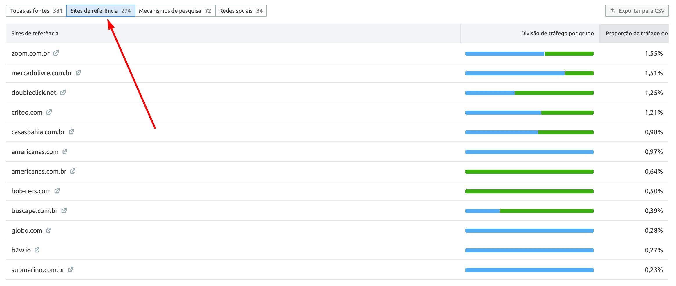 SEMrush's Traffic Analytics Jornada de tráfego detalhes