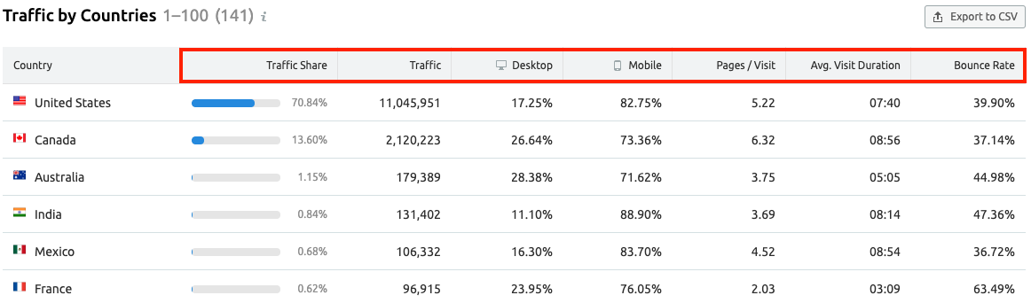 10 Things You Didn't Know About SEMrush Traffic Analytics and Market Explorer. Image 7