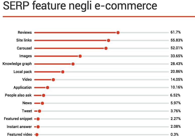 Serp feature per l'e-commerce: la ricerca di SEMrush