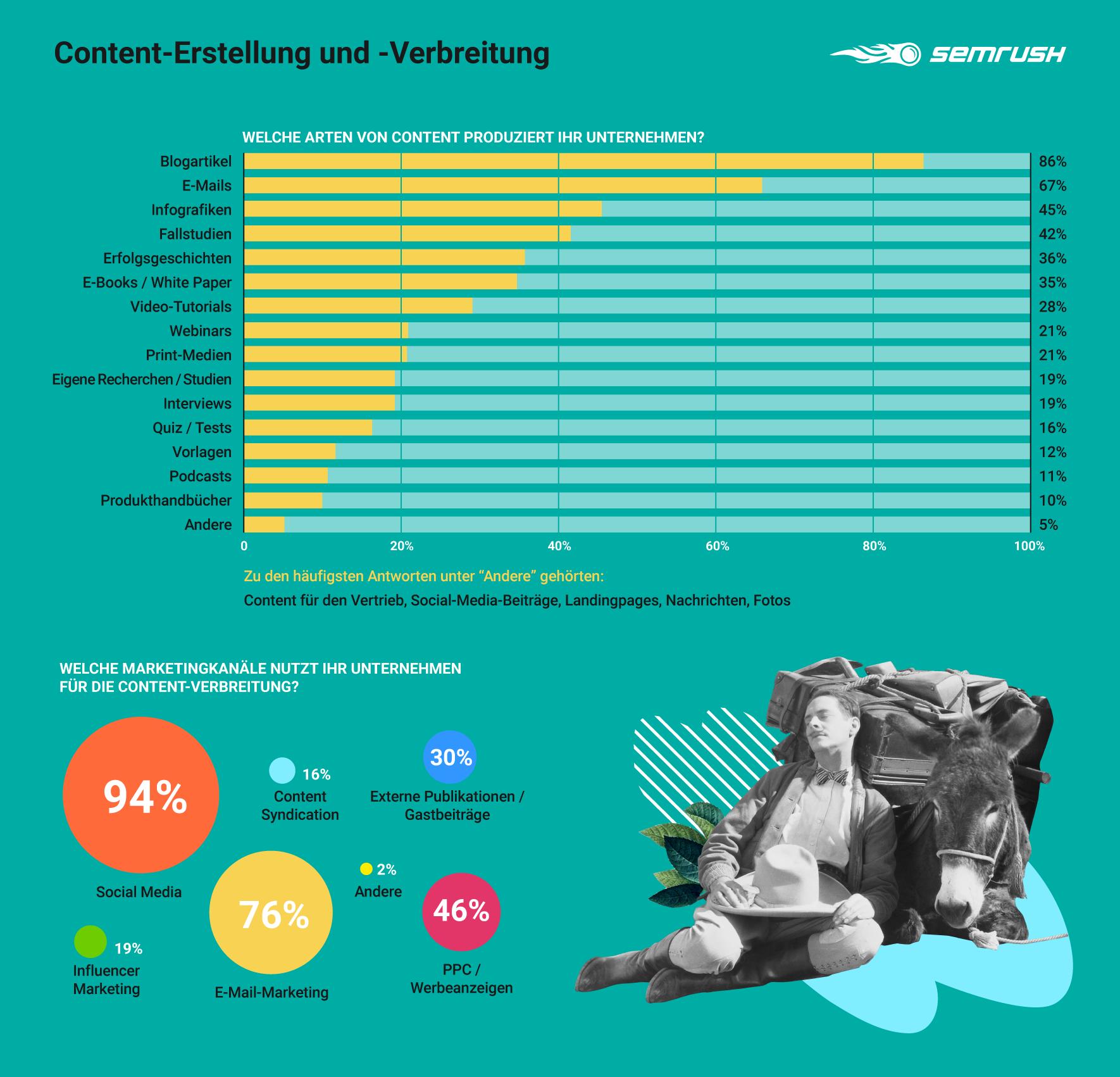 Content-Erstellung und -Verbreitung