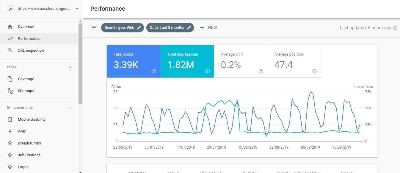 The Definitive Guide to Google Search Console 画像 5
