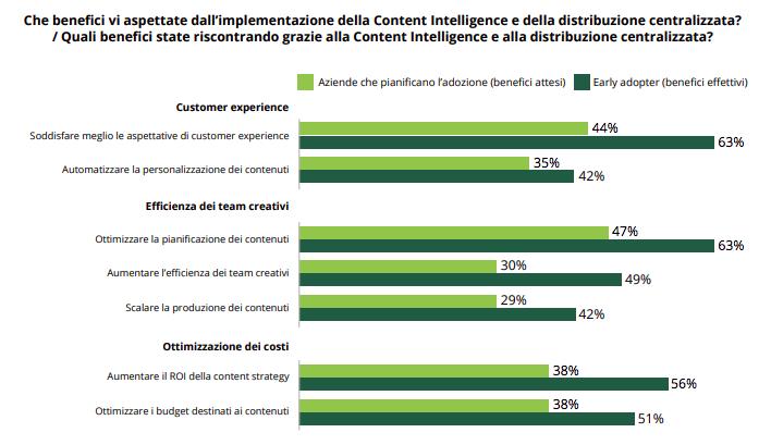 benefici per l'adozione di sistemi di gestione intelligente dei contenuti