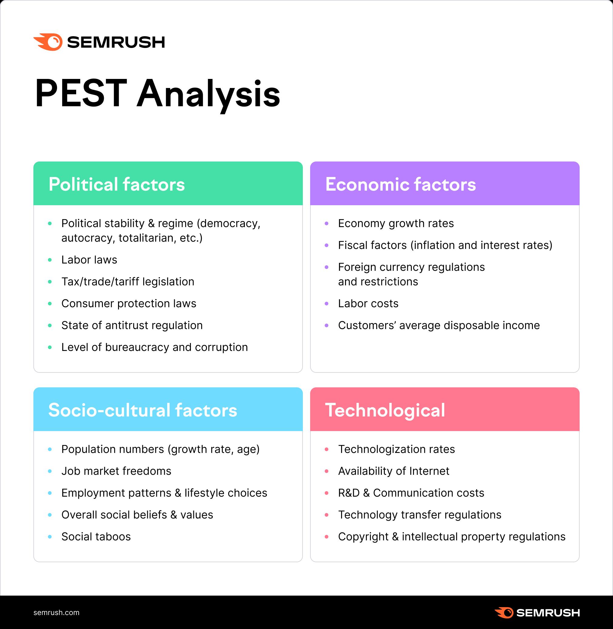 PEST analysis factors
