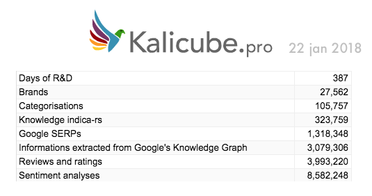 Kalicube.pro in Numbers