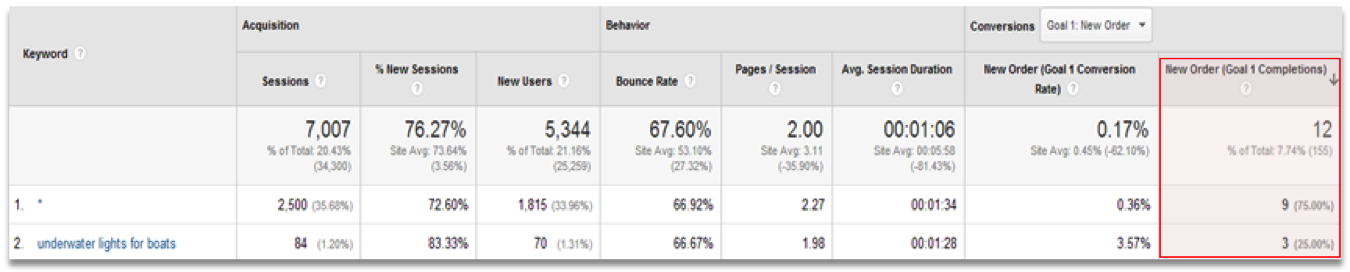 Long-Tail Keywords from Google Analytics