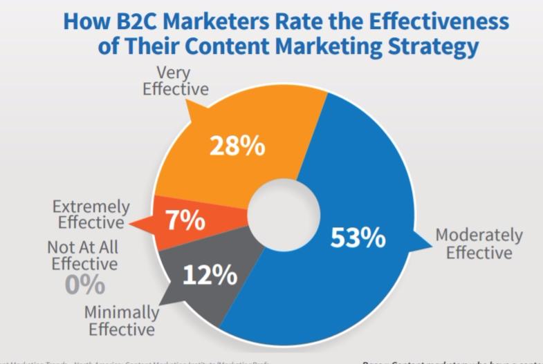 7 Tendencias en marketing de contenidos que reinarán en 2017. Imagen 0