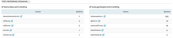 Top 5 dominios