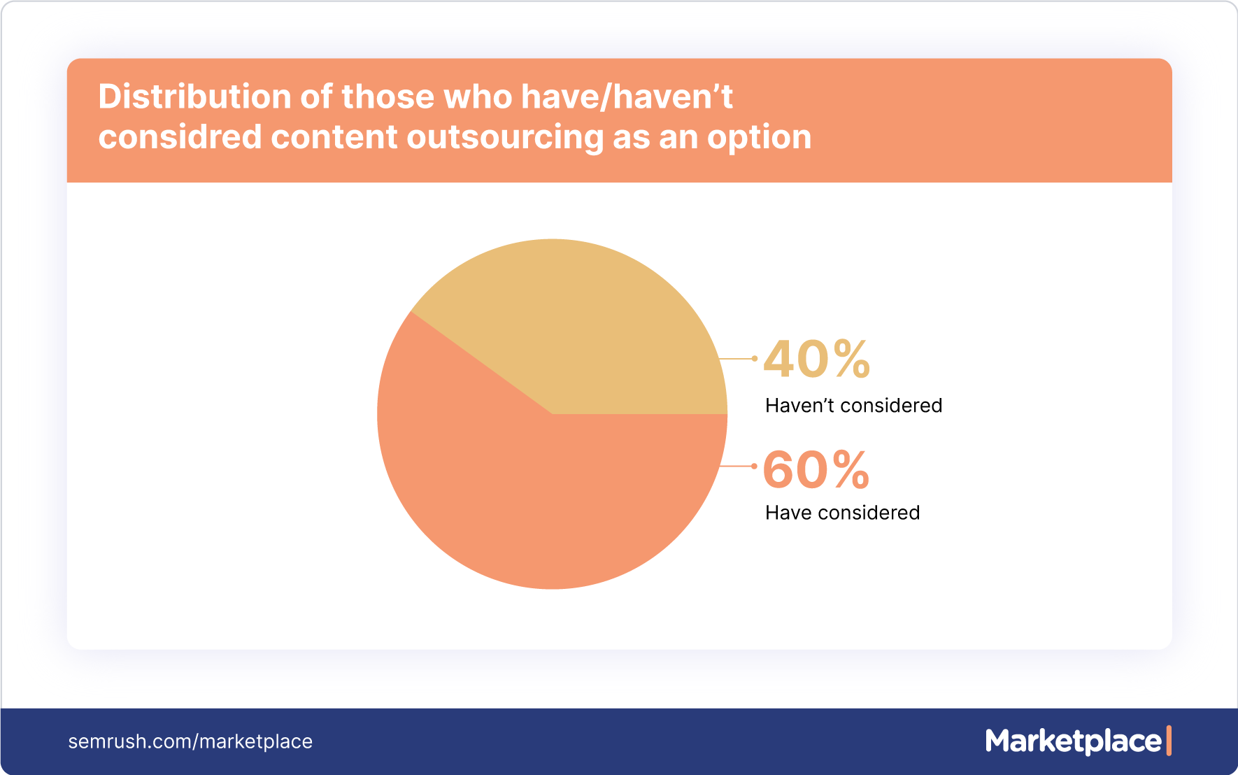 considering content outsourcing