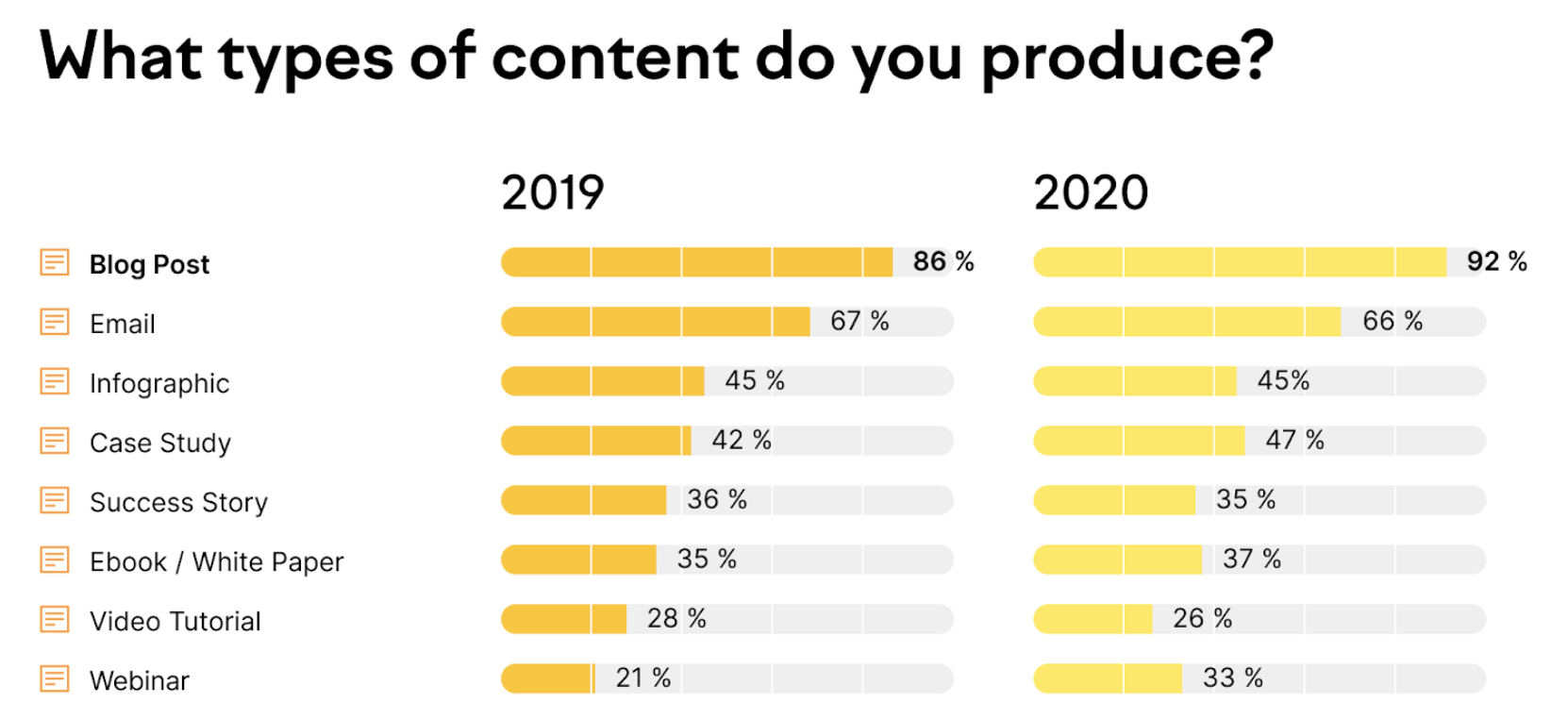 What type of content do marketers produce?
