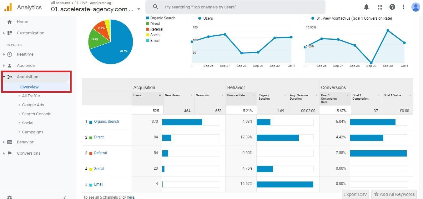 Google Analytics: Akquisition-Bericht