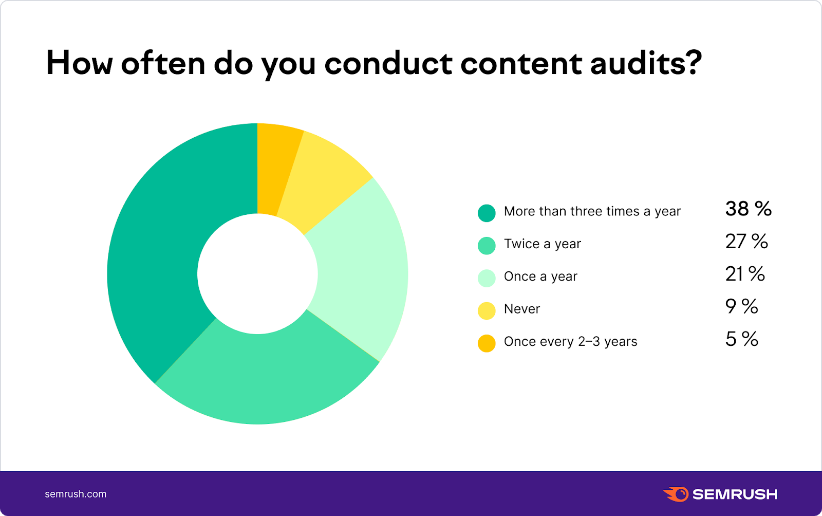 How often do you conduct content audits?