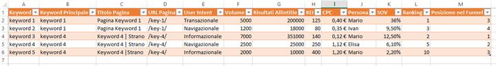 Come impostare un foglio Excel per analizzare le keyword