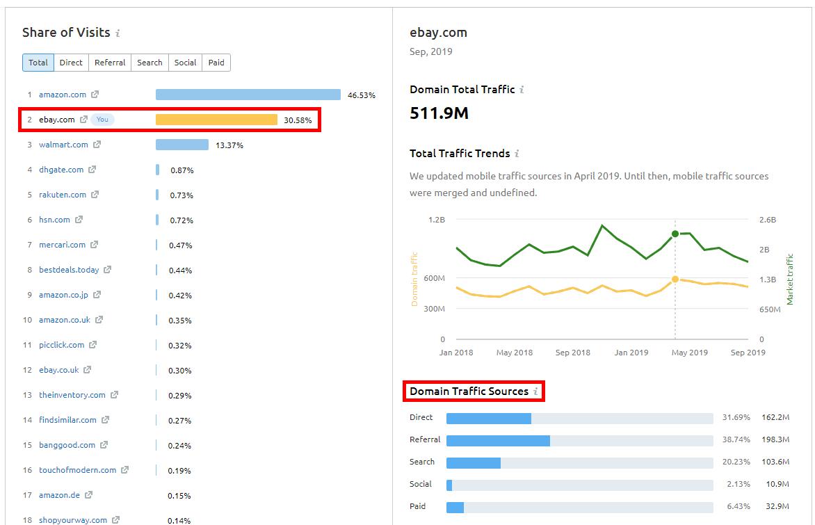 Traffic-Quellen konkurrierender Domains ermitteln