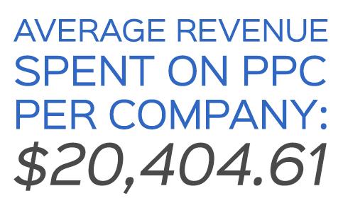 average revenue spent of PPC per company