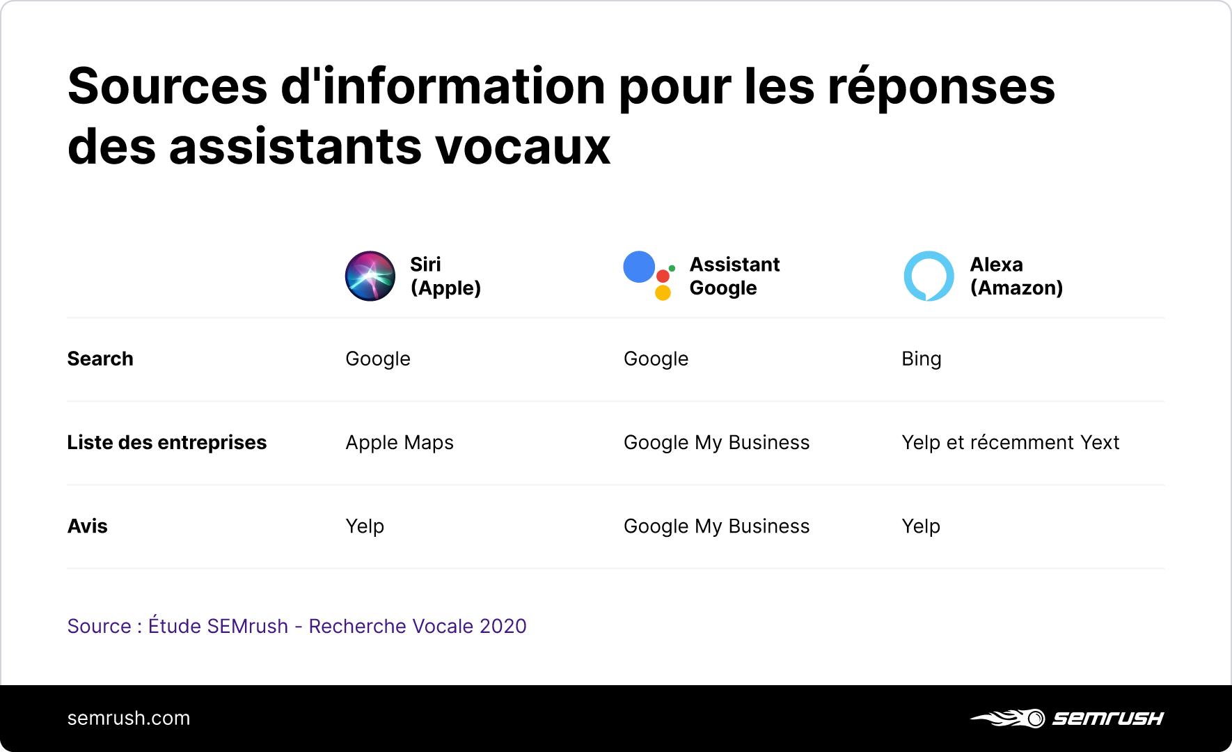 [Étude] Exploiter la recherche vocale pour les entreprises locales . Image 4