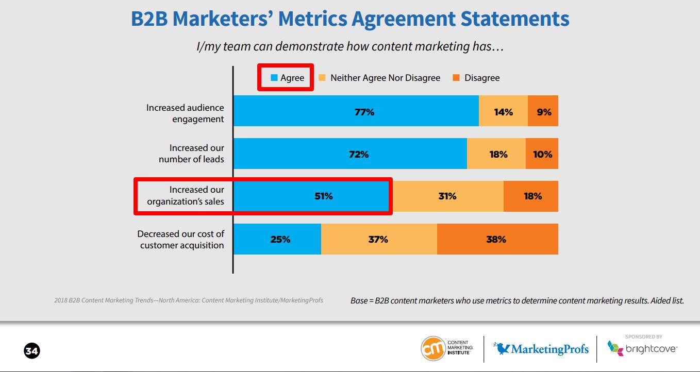 Medir resultados del marketing de contenidos - Decisión y ventas