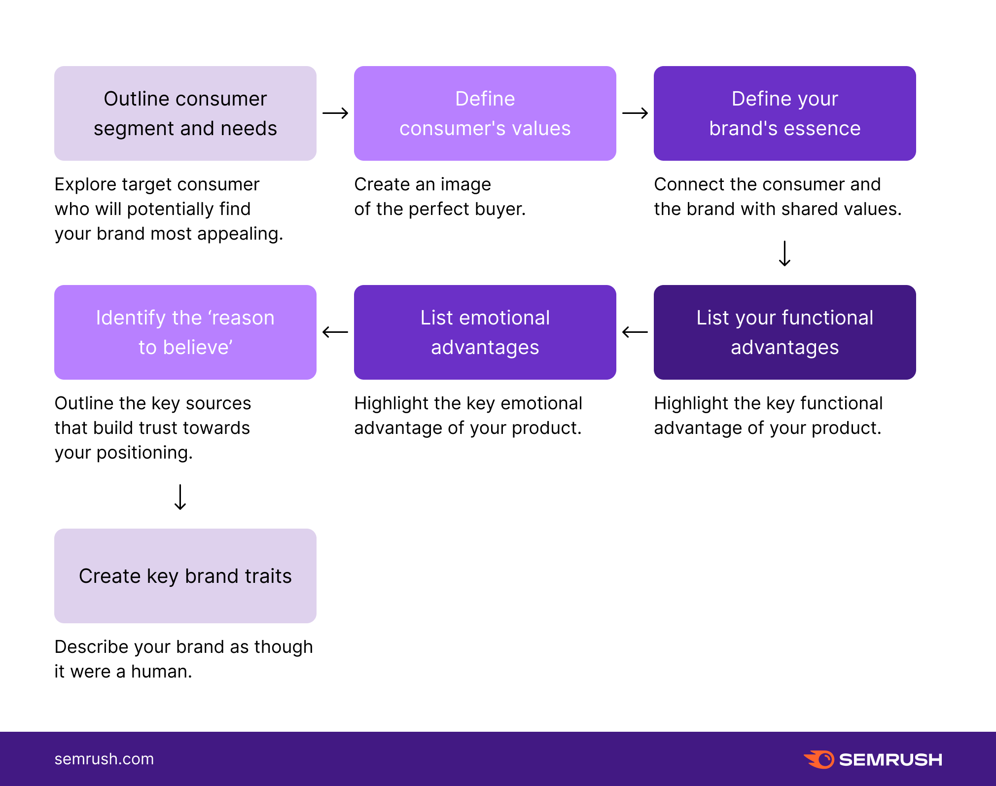 Steps of creating a Brand Positioning Strategy on a Value-Based Framework