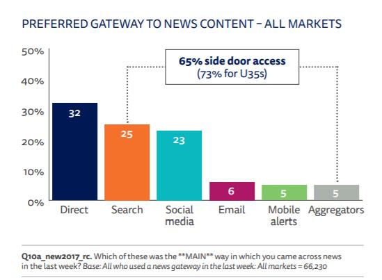 seo per giornalisti: le porte di accesso alle news