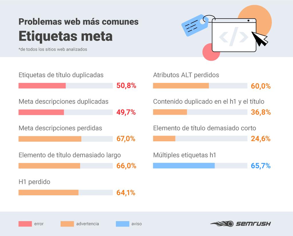Errores SEO - Infografía problemas etiquetas meta