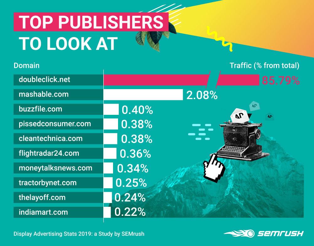 Display Advertising Stats 2019: SEMrush Business & Industrial Edition. Image 10