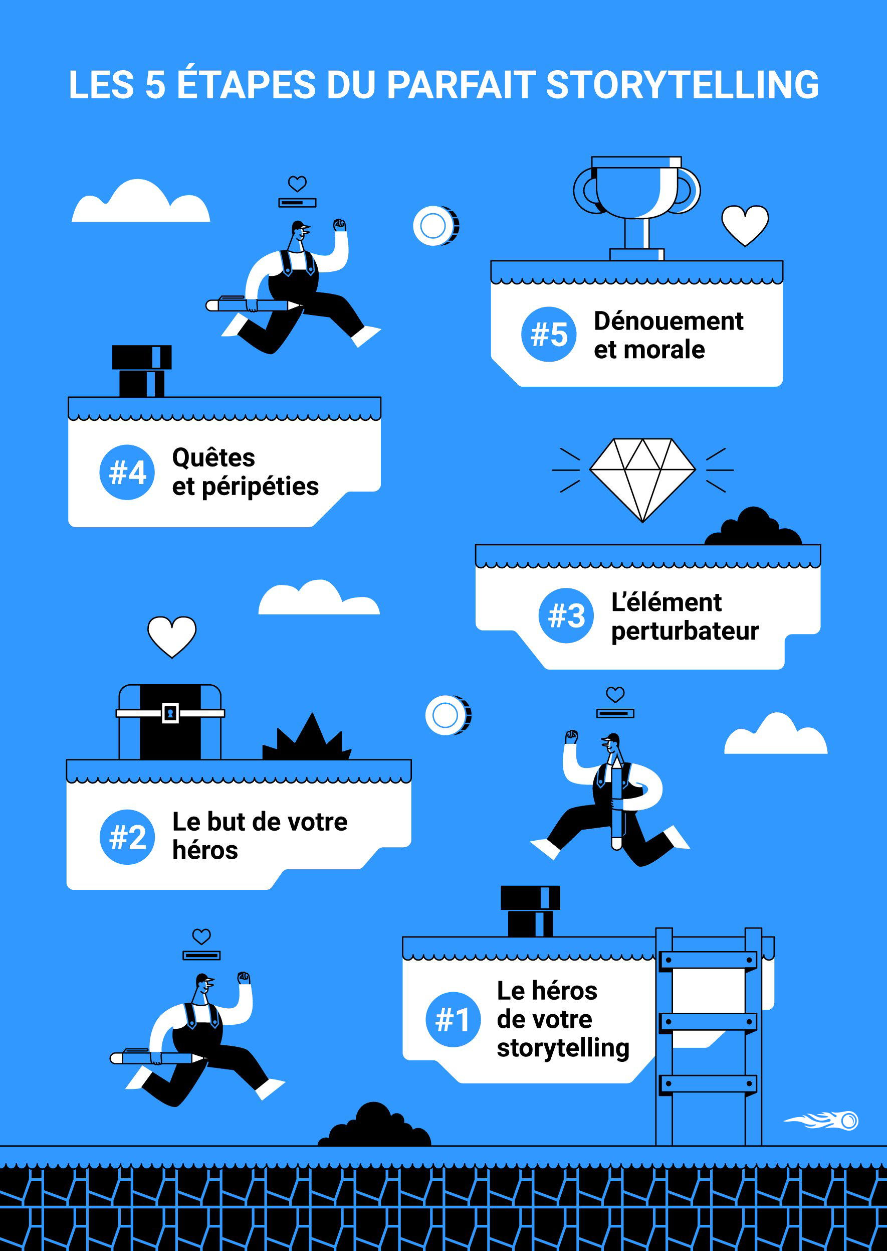Les 5 étapes d'un bon storytelling - SEMrush