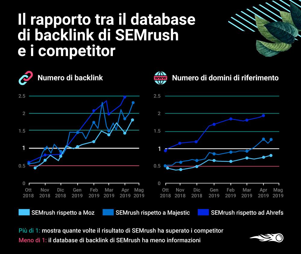 Il confronto tra SEMrush e i competitor per il databse di backlink