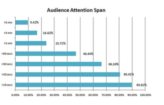 étude deNielsen Norman Group sur l'attention des lecteurs