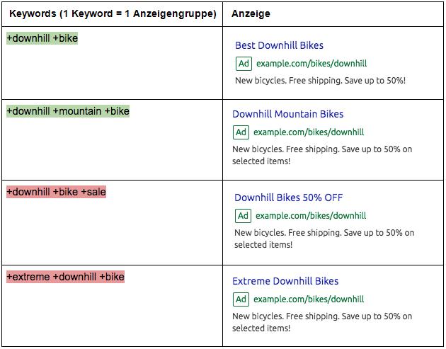 Anzeigen: Keywords