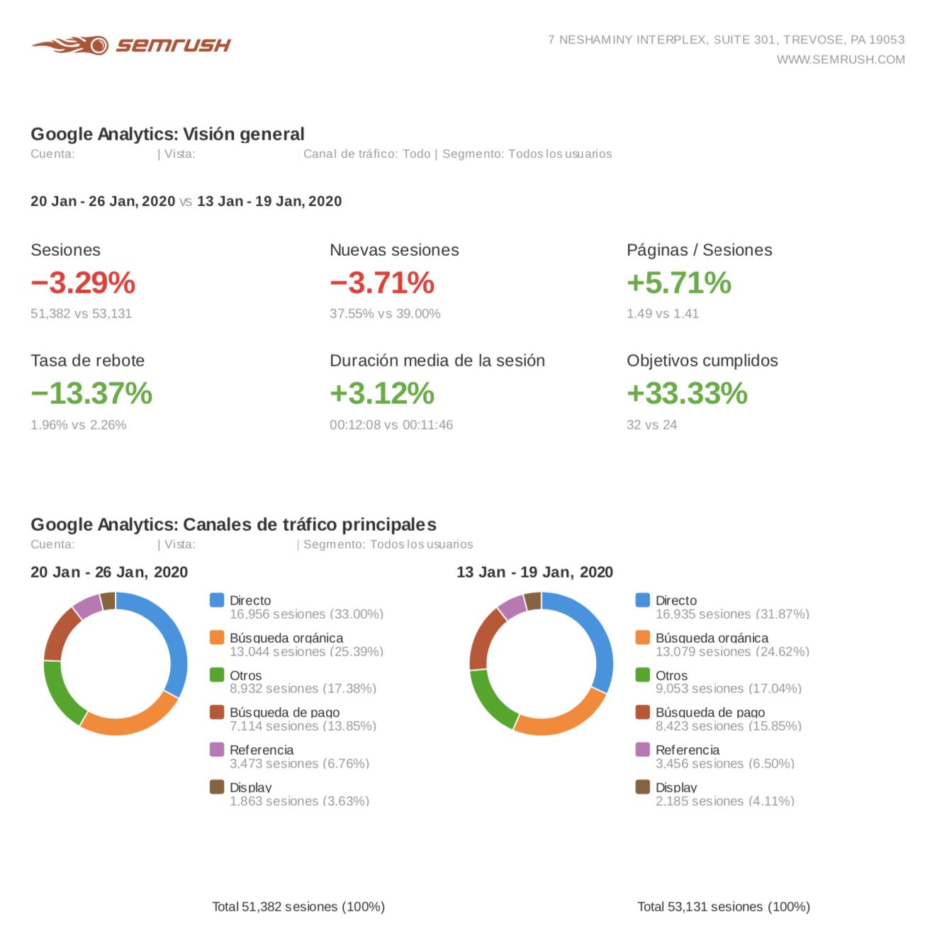Informes de marketing - Visión general de Google Analytics