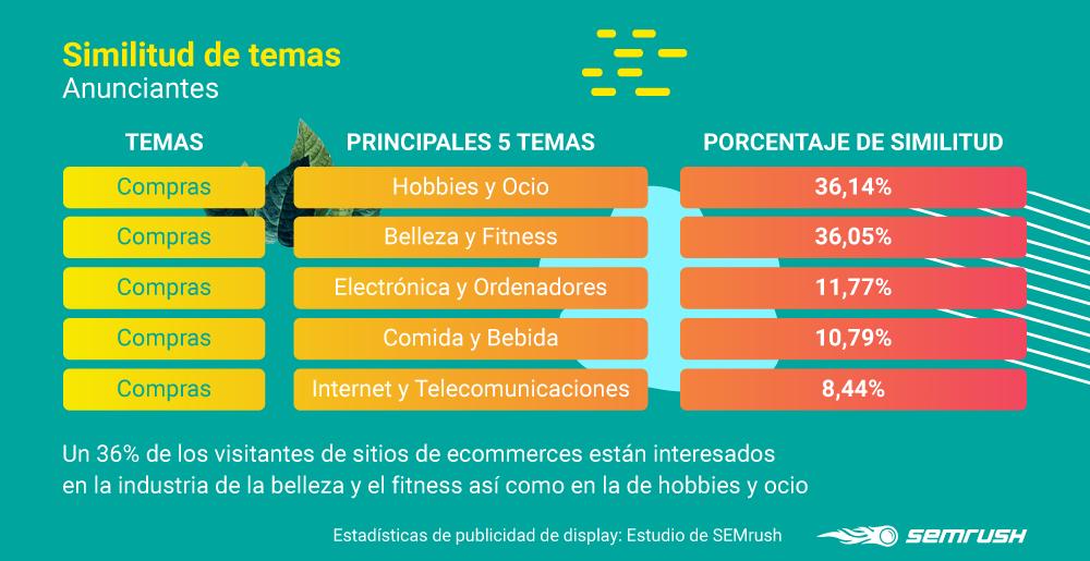 Dsplay advertising - Similitud temas anunciantes