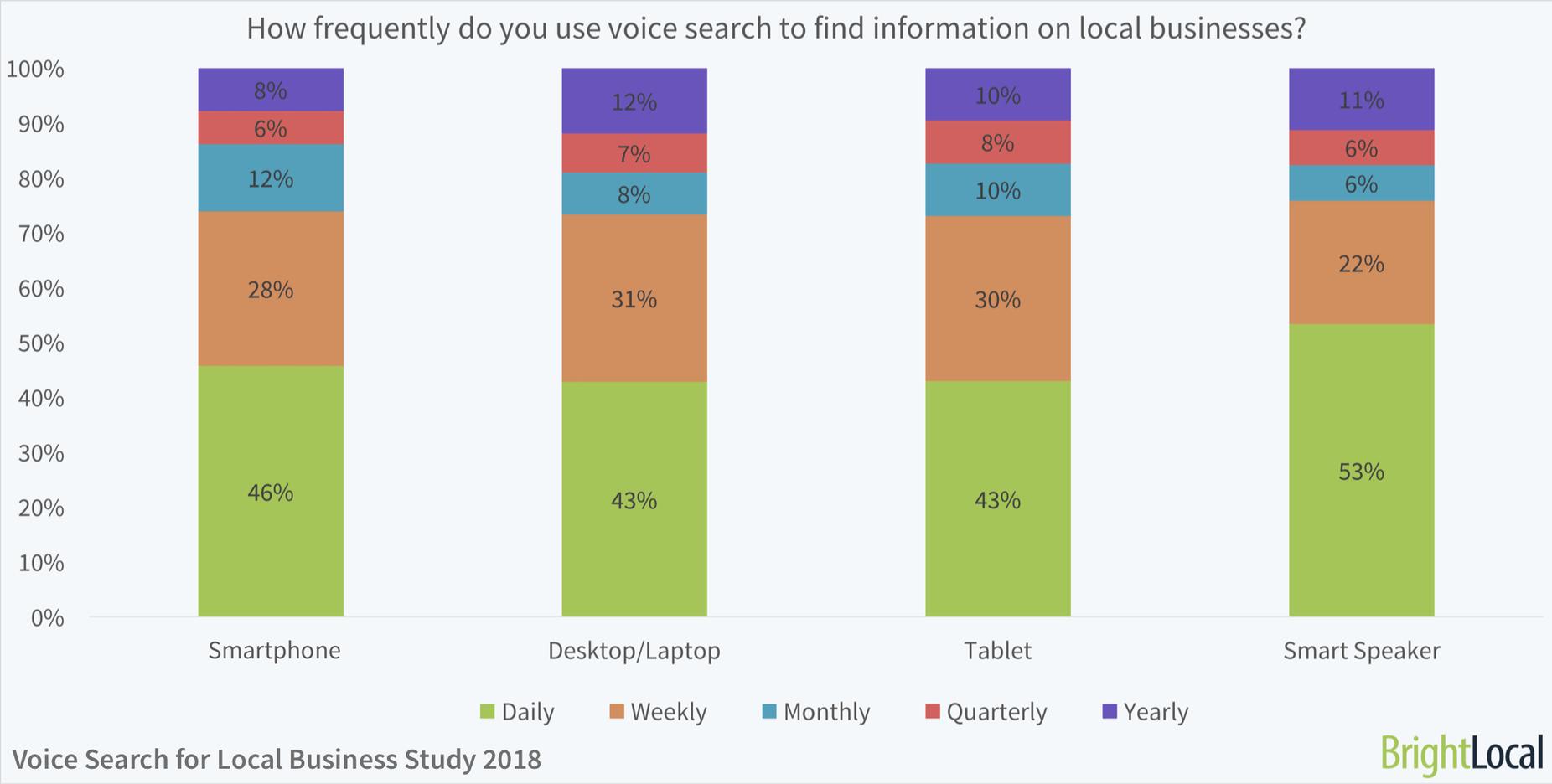 Con la quale frequenza gli utenti cercano un'attività locale attraverso la voice search?