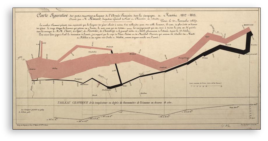 Visualización de datos - Campaña rusa de Napoleón