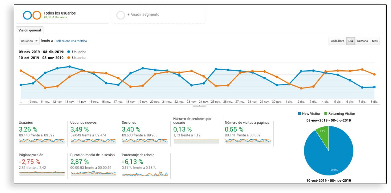 Visualiazación de datos - Google Analytics