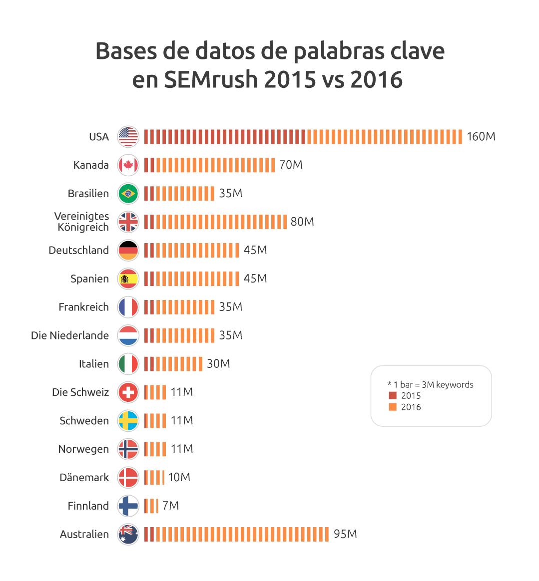 Bases de datos de palabras clave - 2015 vs 2016
