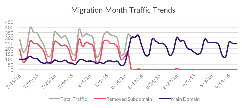 organic-subdomain-migration-month-trend.png