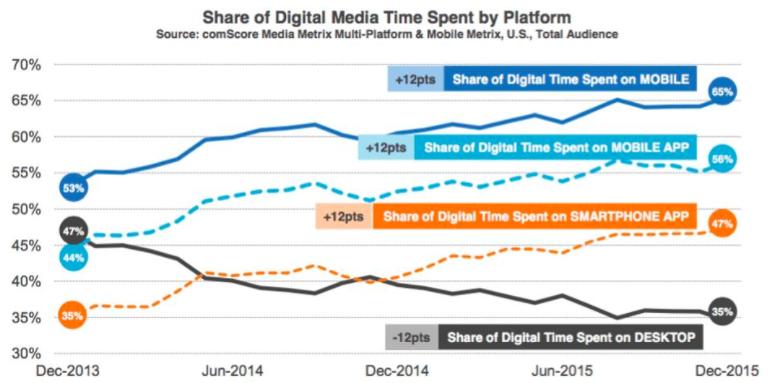 Share of Digital Media Time Spent by Platform - Forbes