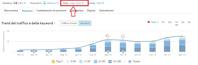 analisi del trend di crescita per le parole chiave del blog