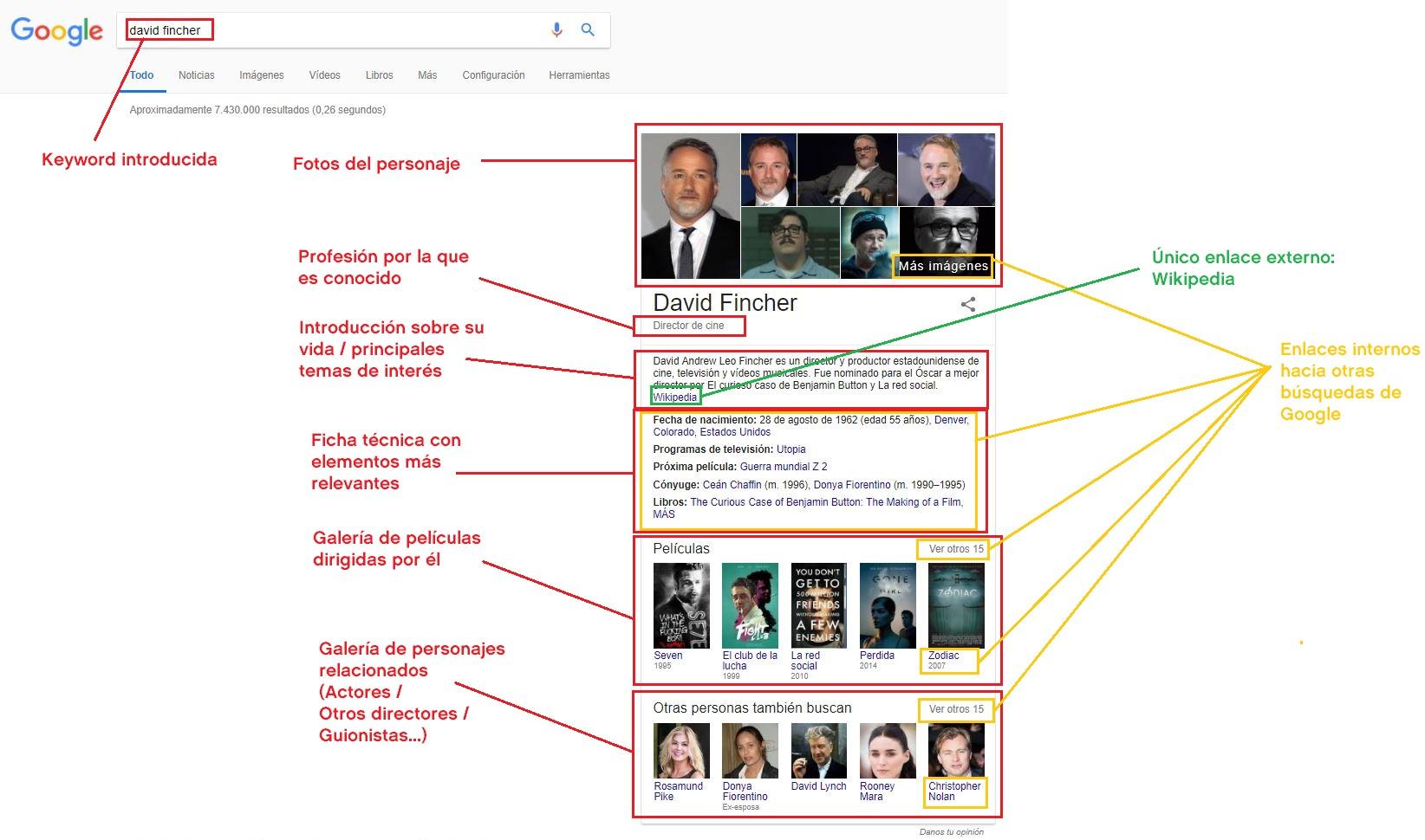 "Knowledge Graph de la keyword ""David Fincher"""