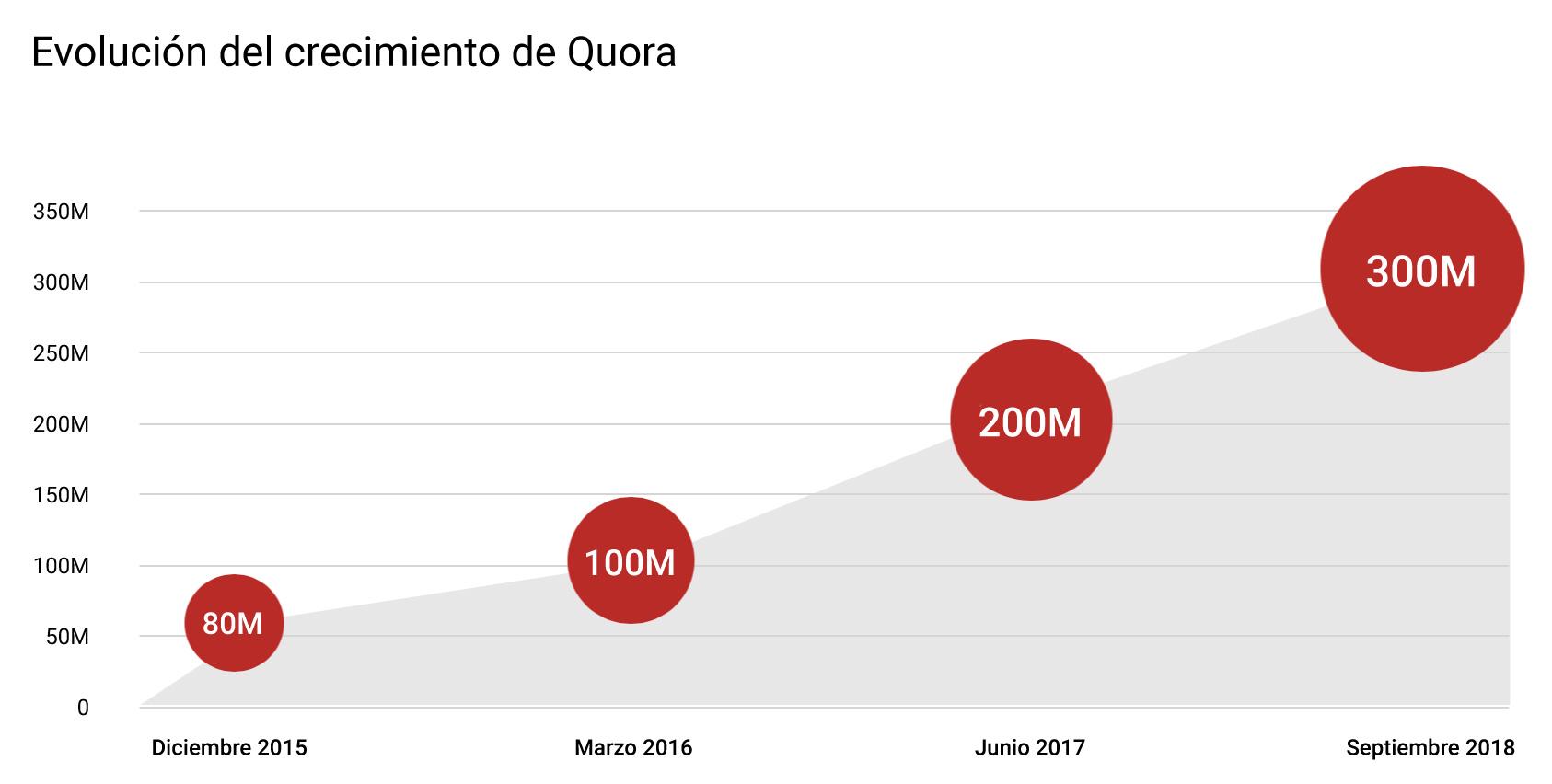 ¿Qué es Quora? Gráfico de evolución de su crecimiento