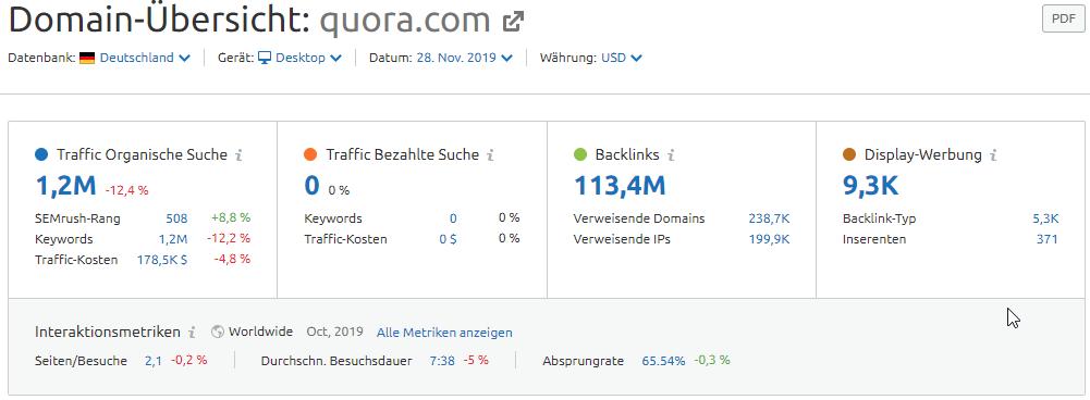 Domain-Übersicht quora.com in Deutschland
