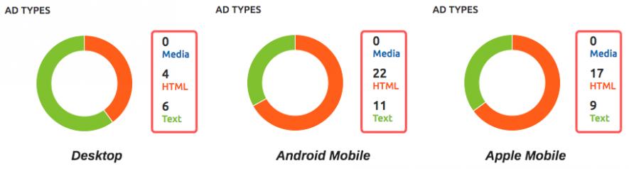 Annunci Html su mobile di Modernbike.com