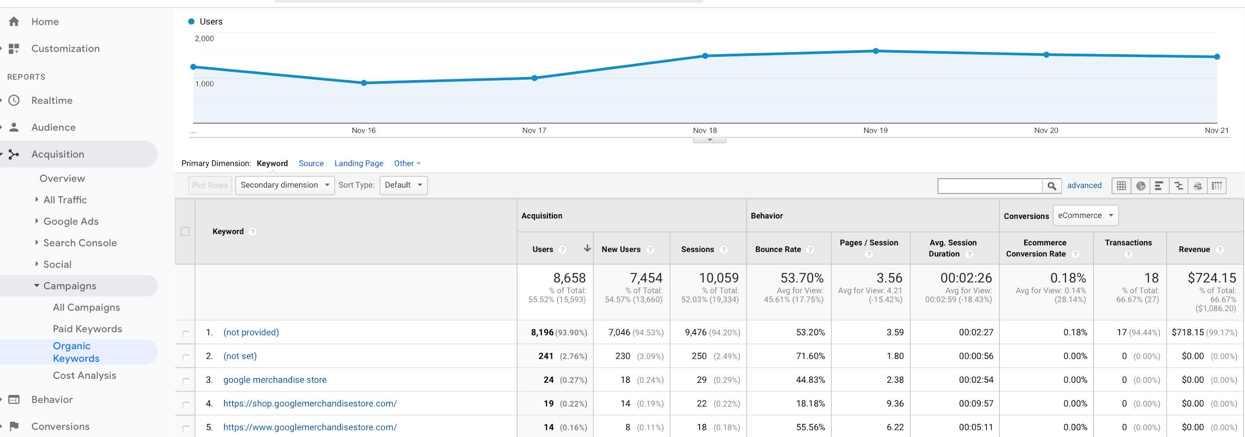 Google Analytics: Organische Keywords